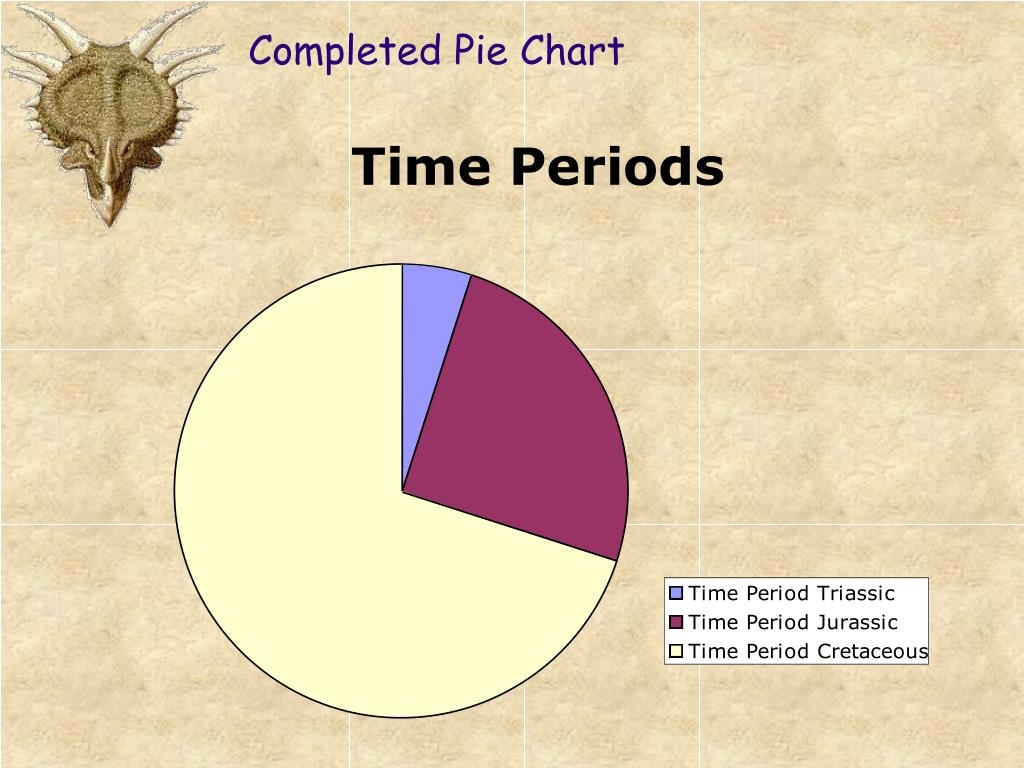 Completed Pie Chart