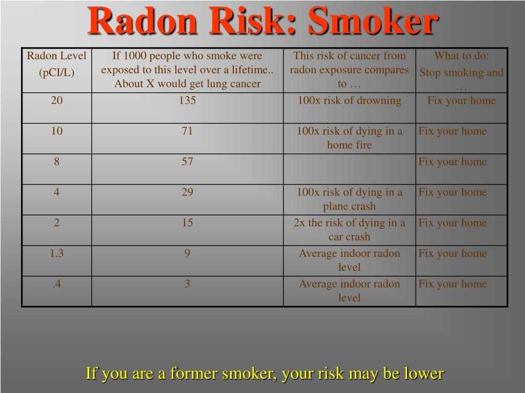 Radon Risk: Smoker
