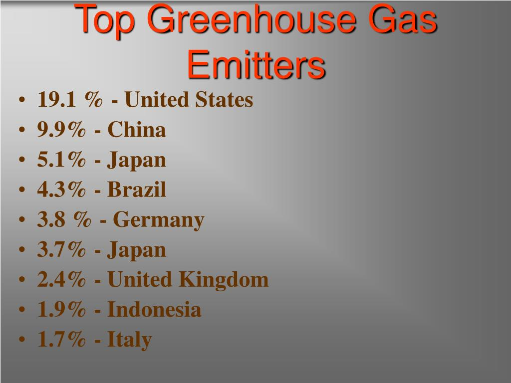 Top Greenhouse Gas Emitters