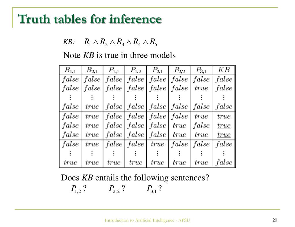 Truth tables for inference