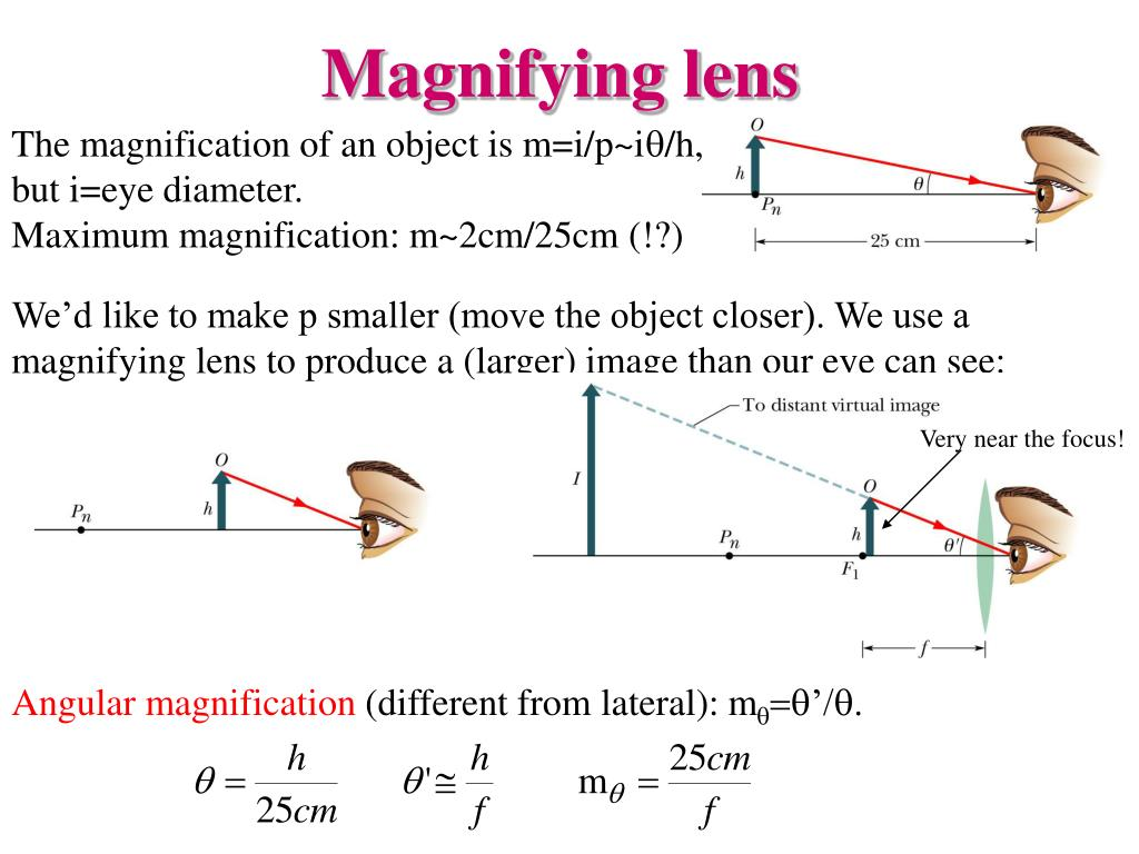 We'd like to make p smaller (move the object closer). We use a magnifying lens to produce a (larger) image than our eye can see: