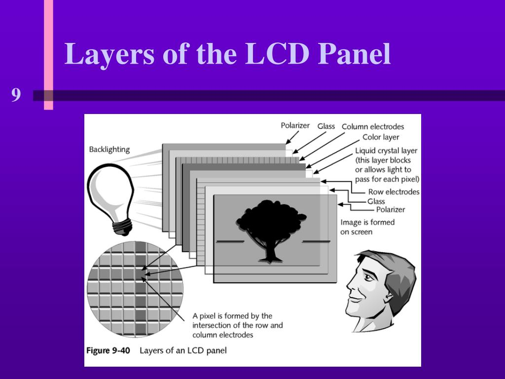 Layers of the LCD Panel