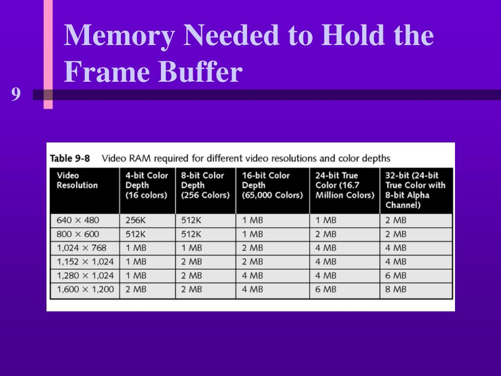 Memory Needed to Hold the Frame Buffer