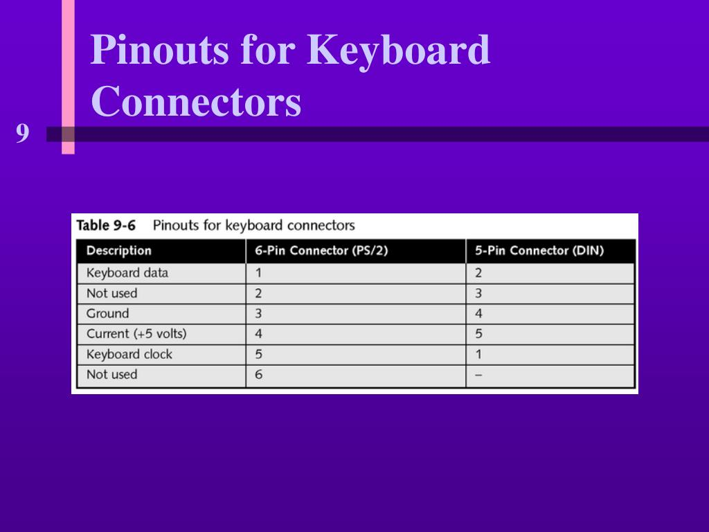 Pinouts for Keyboard Connectors