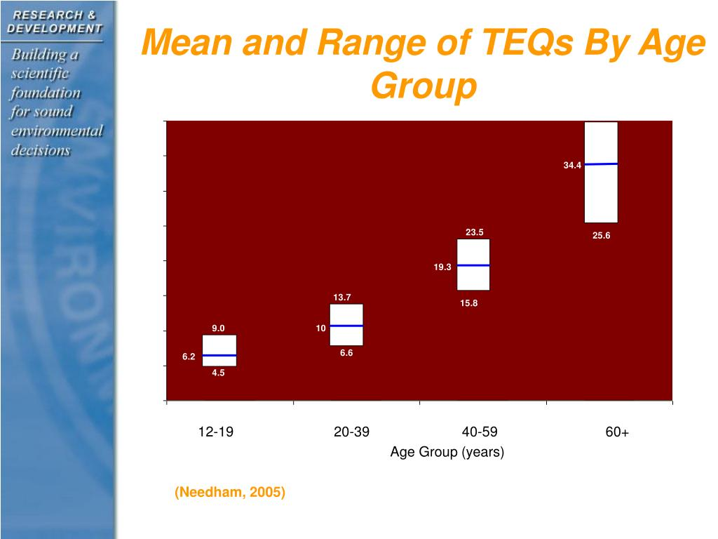 Mean and Range of TEQs By Age Group