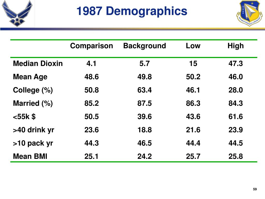 1987 Demographics
