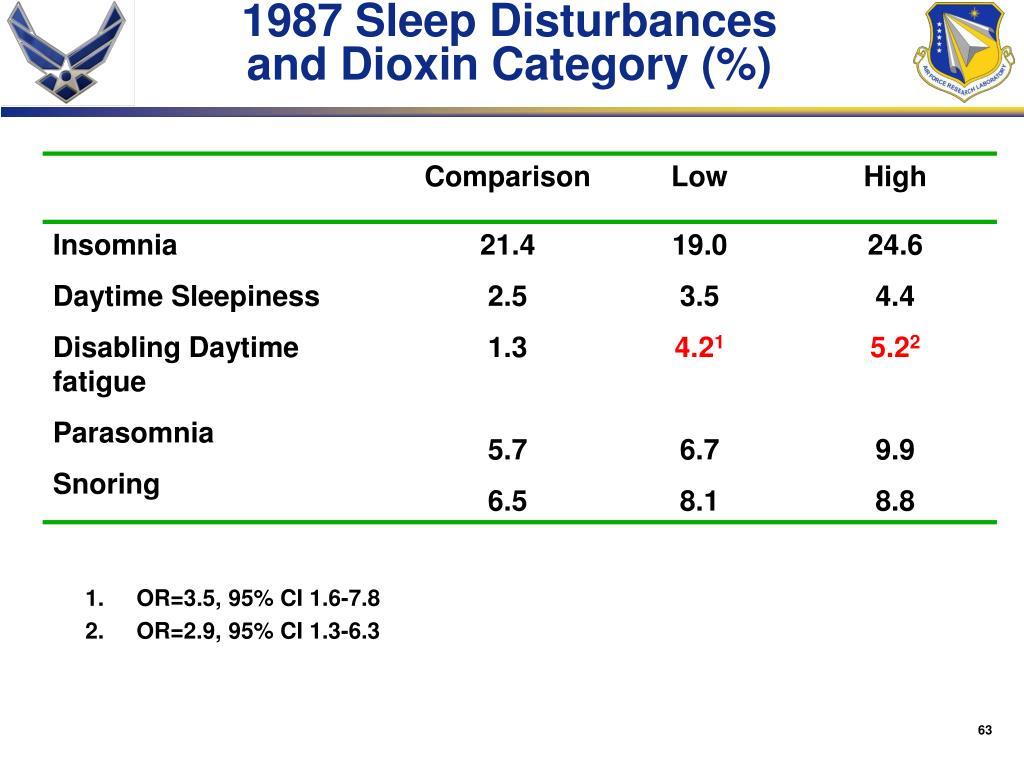 1987 Sleep Disturbances