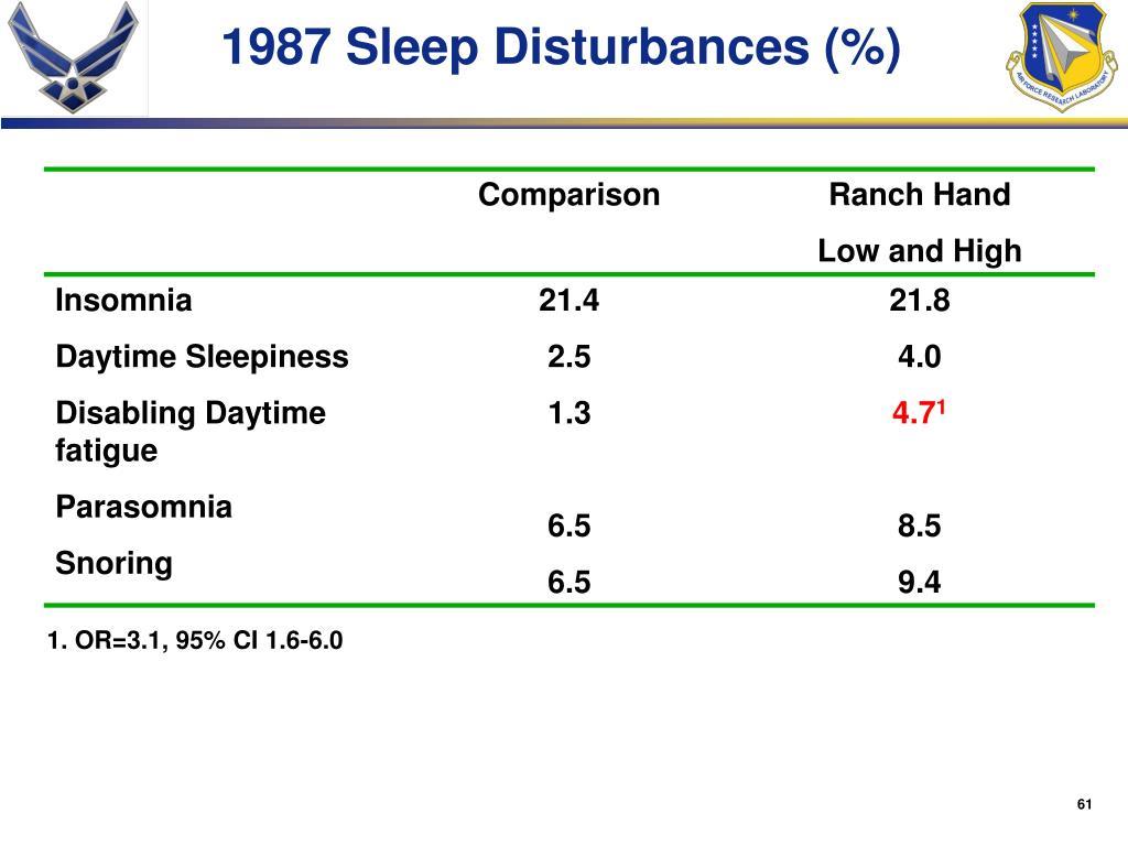 1987 Sleep Disturbances (%)