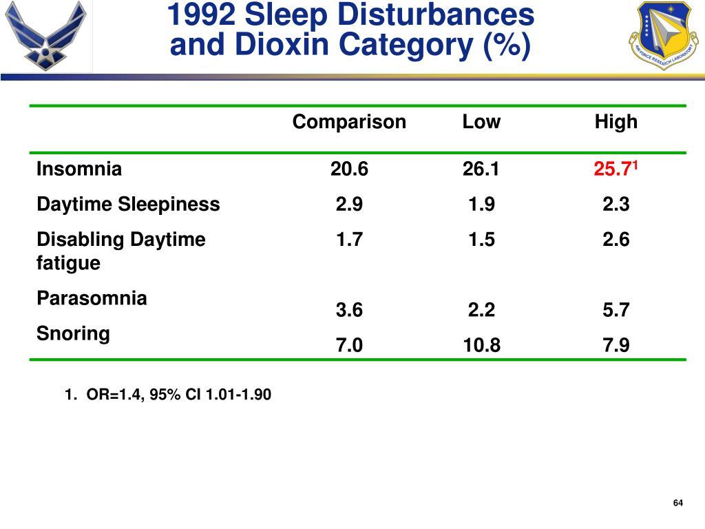 1992 Sleep Disturbances