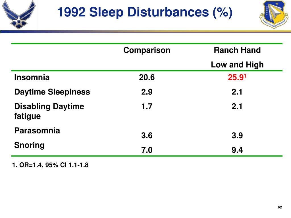 1992 Sleep Disturbances (%)
