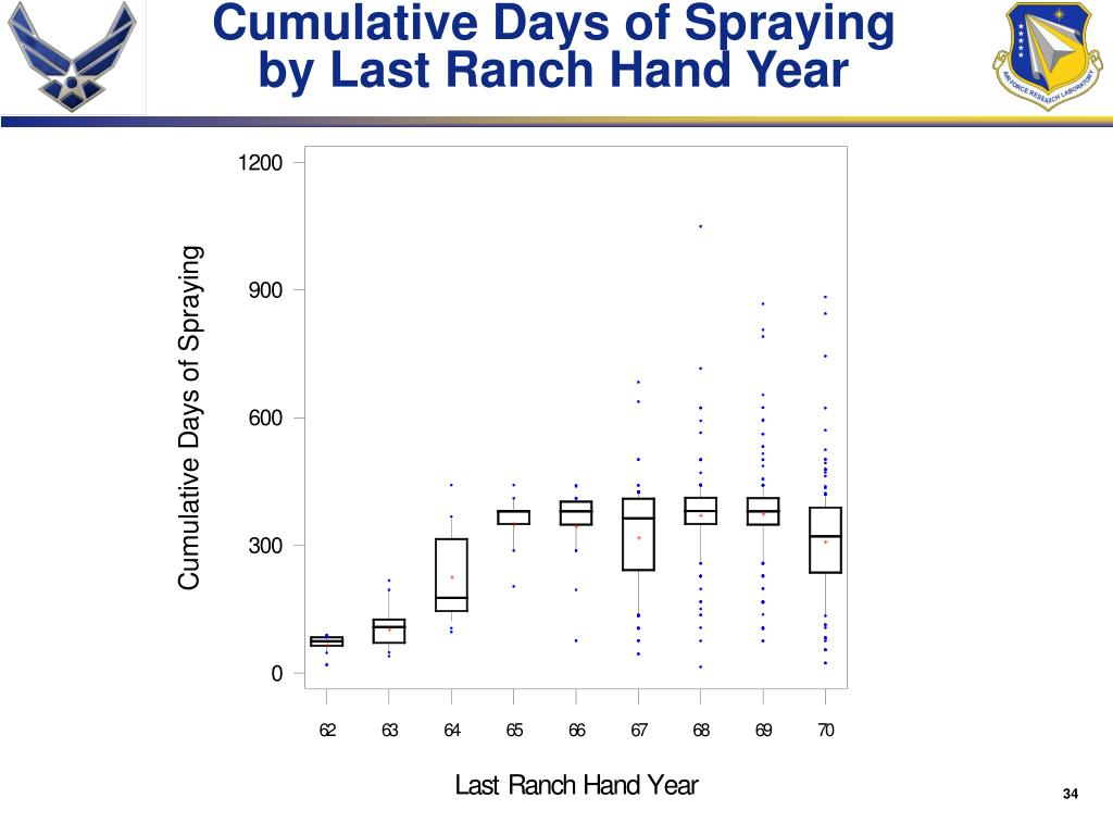 Cumulative Days of Spraying