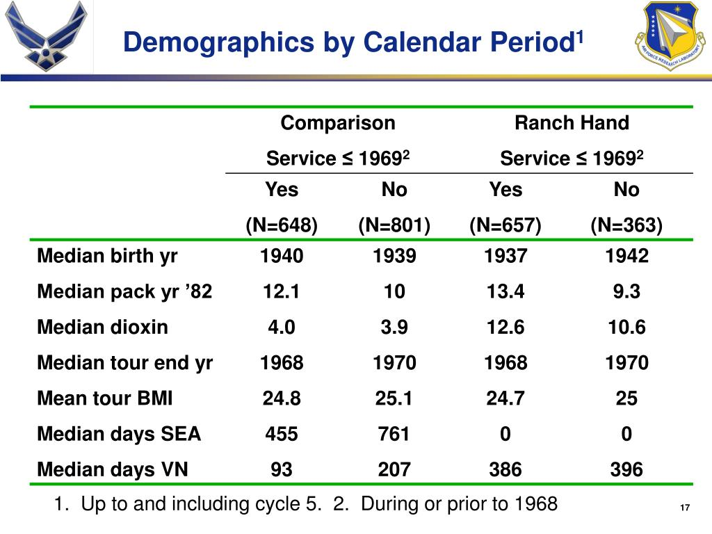 Demographics by Calendar Period
