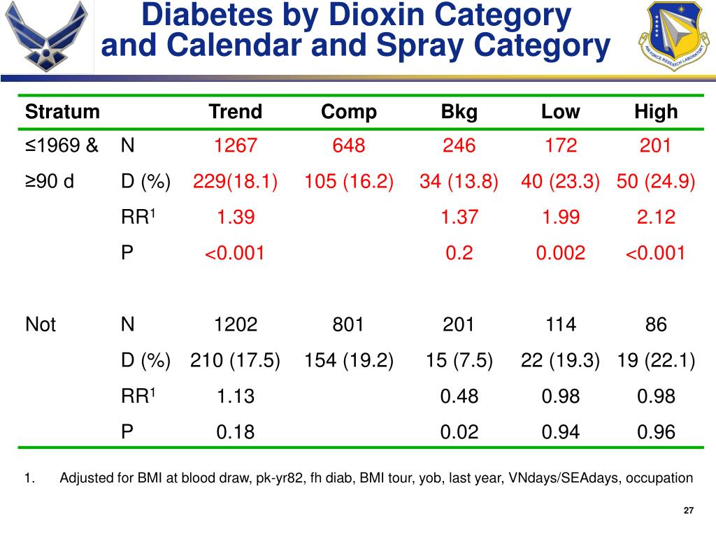 Diabetes by Dioxin Category