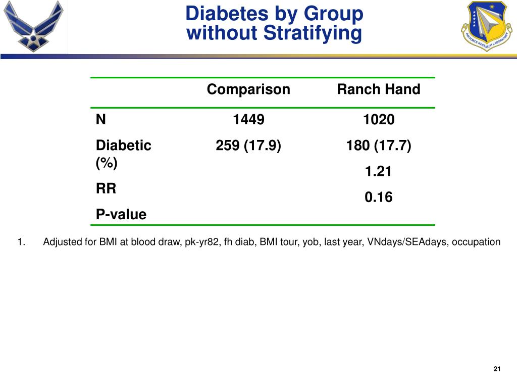 Diabetes by Group
