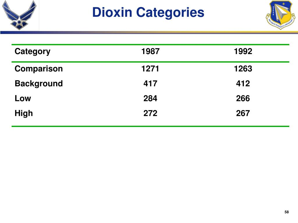 Dioxin Categories
