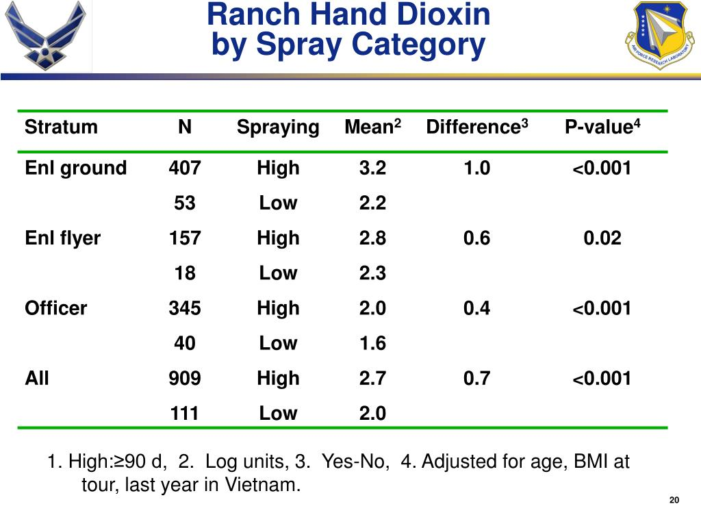 Ranch Hand Dioxin