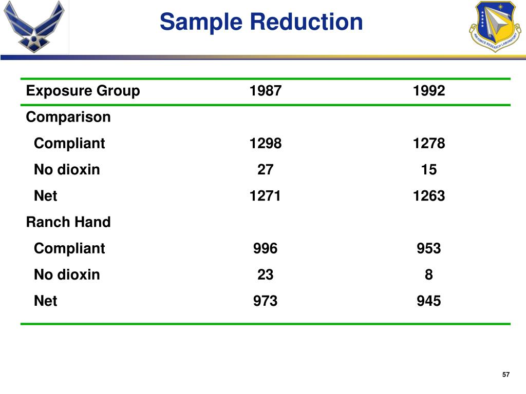 Sample Reduction
