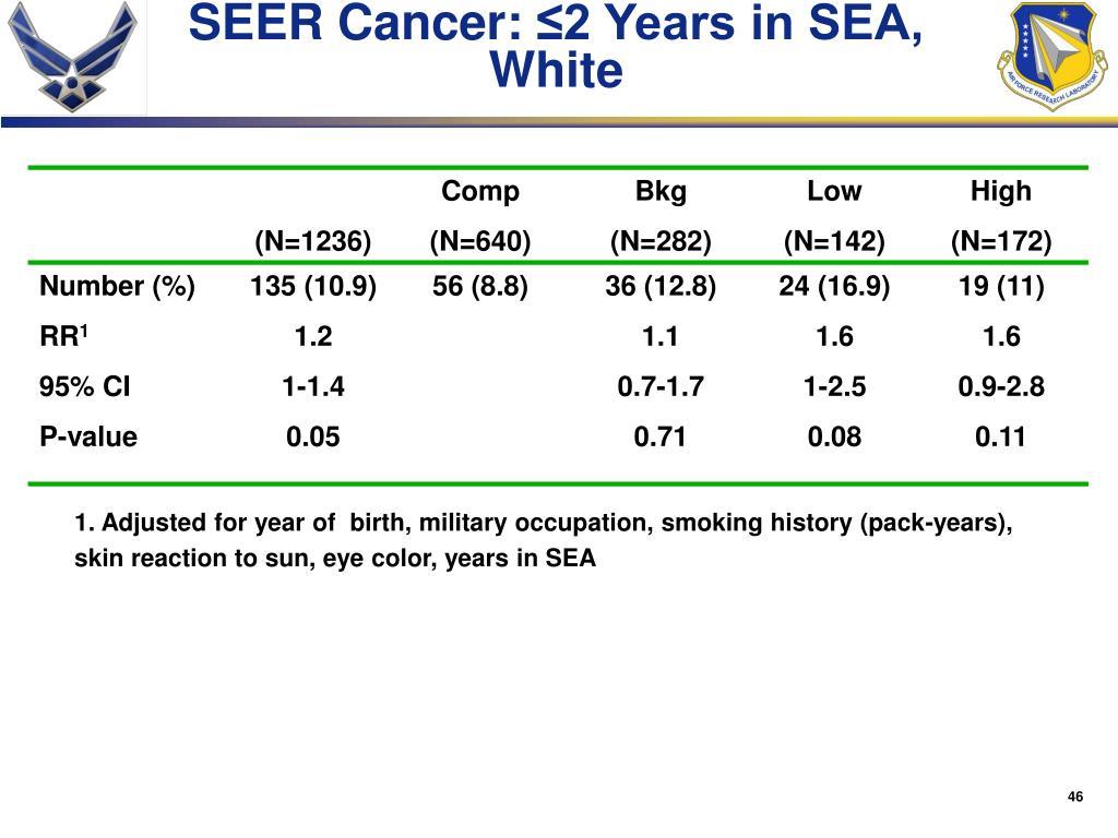 SEER Cancer: