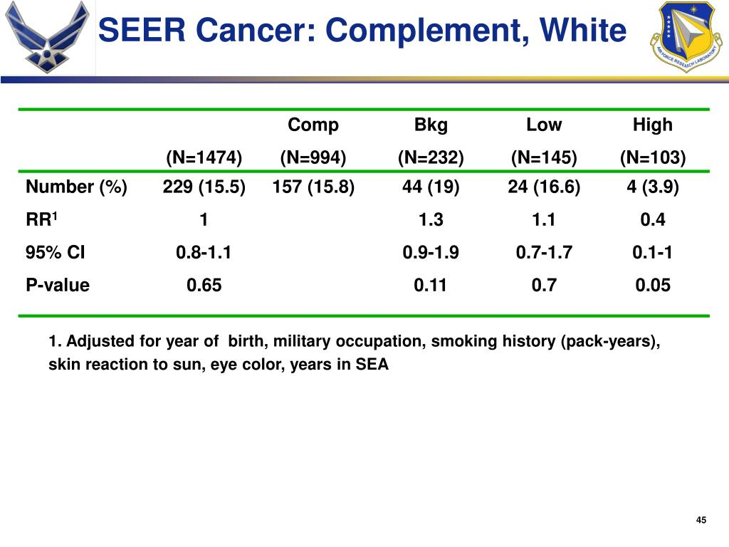 SEER Cancer: Complement,