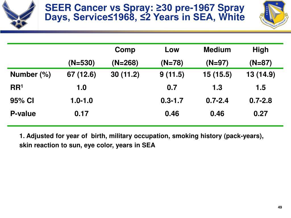 SEER Cancer vs Spray: