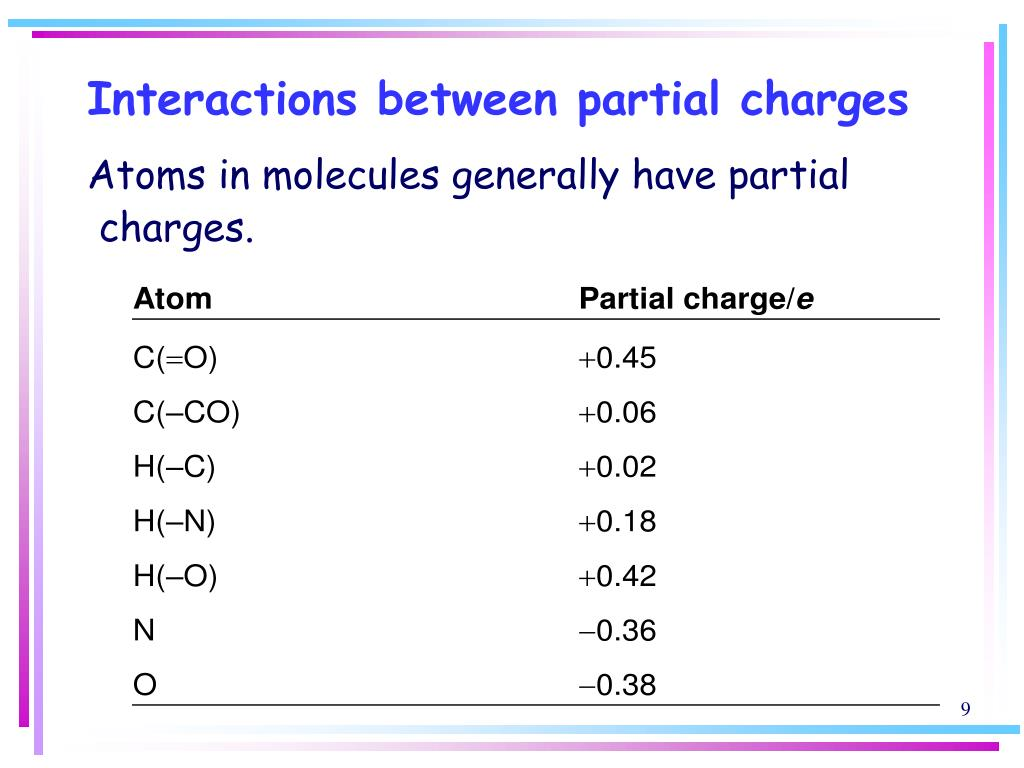 Interactions between partial charges