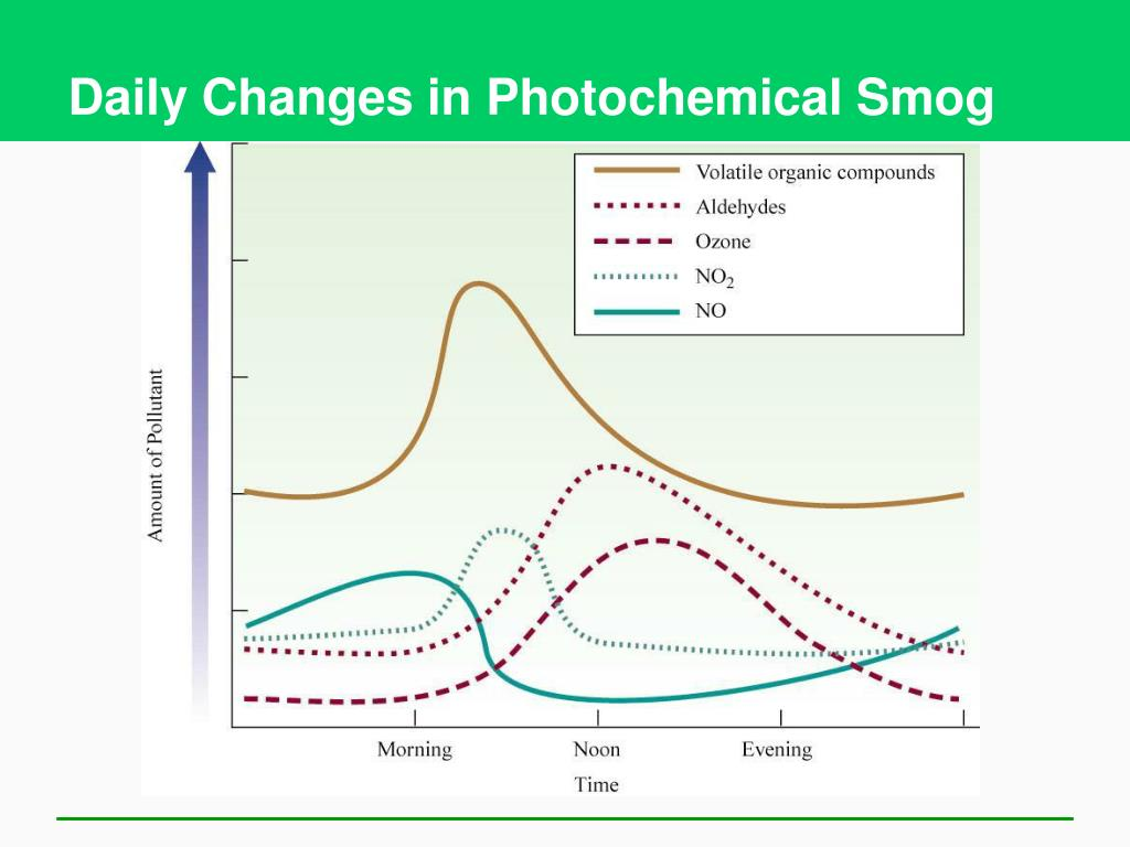 photochemical smog Photochemical smog a hazy condition of the atmosphere caused by the reaction of hydrocarbons with molecules of nitrogen oxide in sunlight, which produces complex organic molecules of peroxyacetyl nitrates (pan).