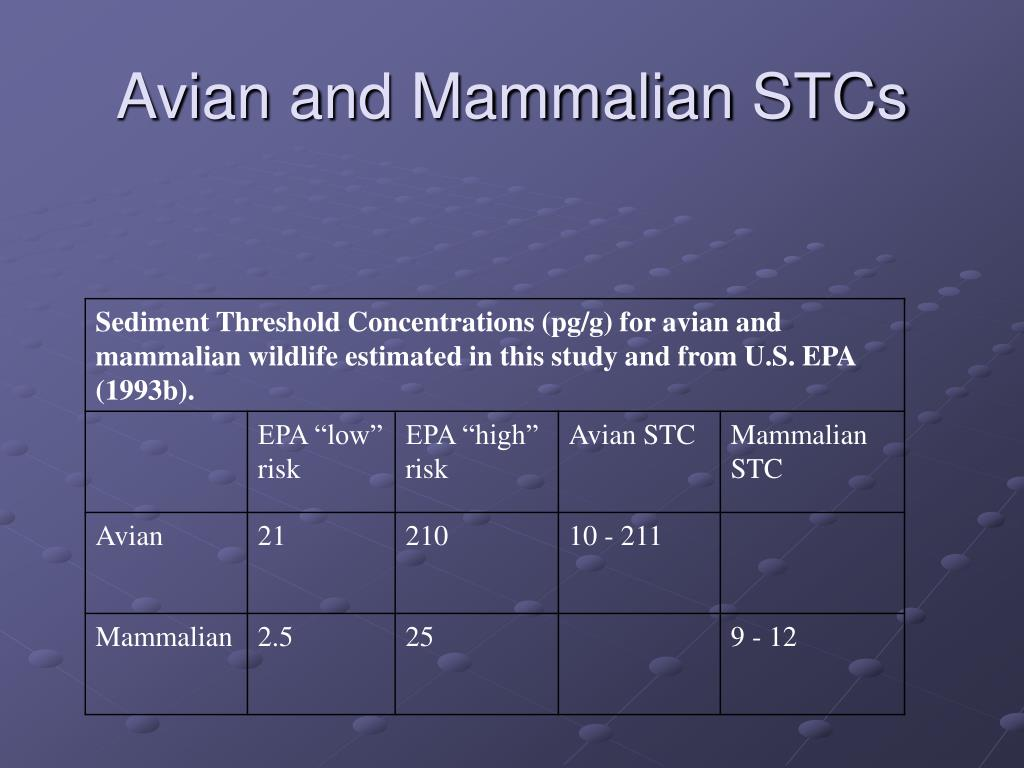 Avian and Mammalian STCs