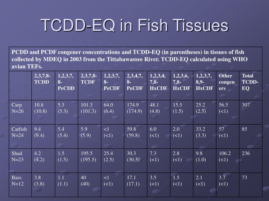 TCDD-EQ in Fish Tissues