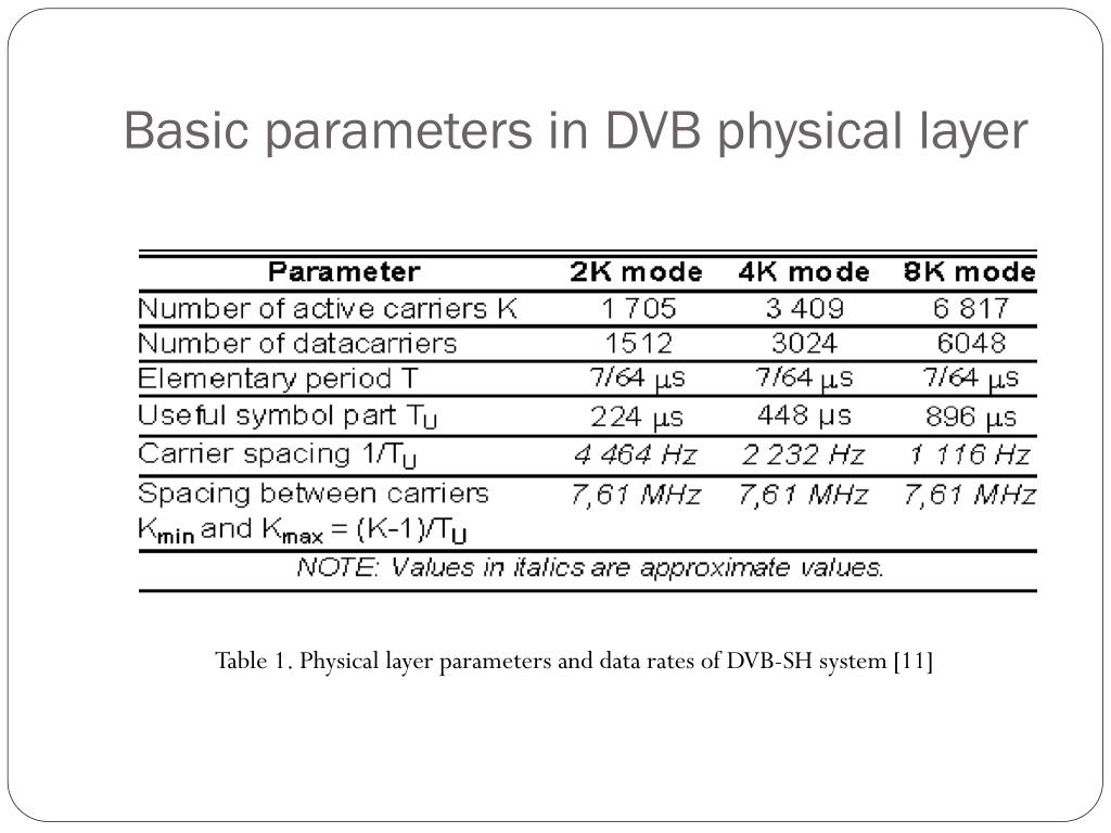 Basic parameters in DVB physical layer