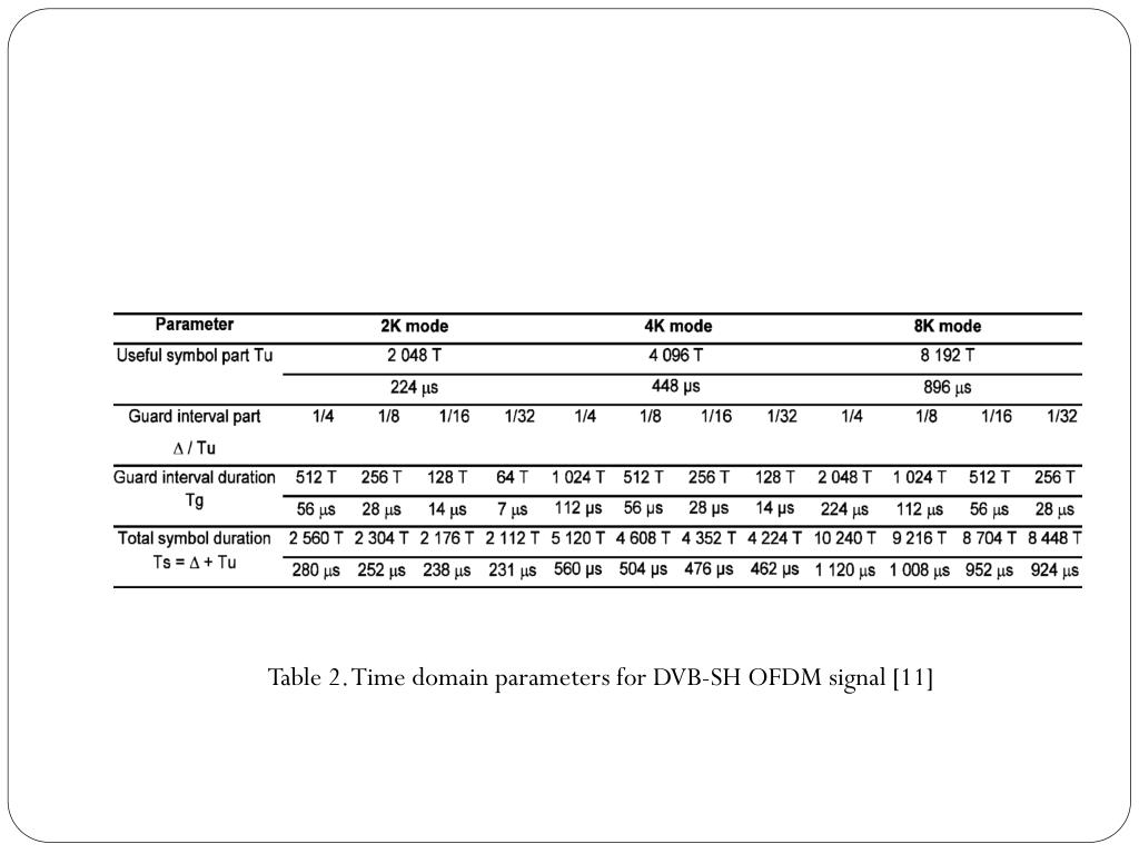 Table 2. Time domain parameters for DVB-SH OFDM signal [11]