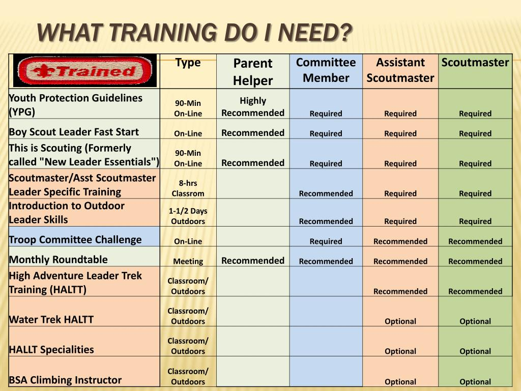 What Training Do I Need?