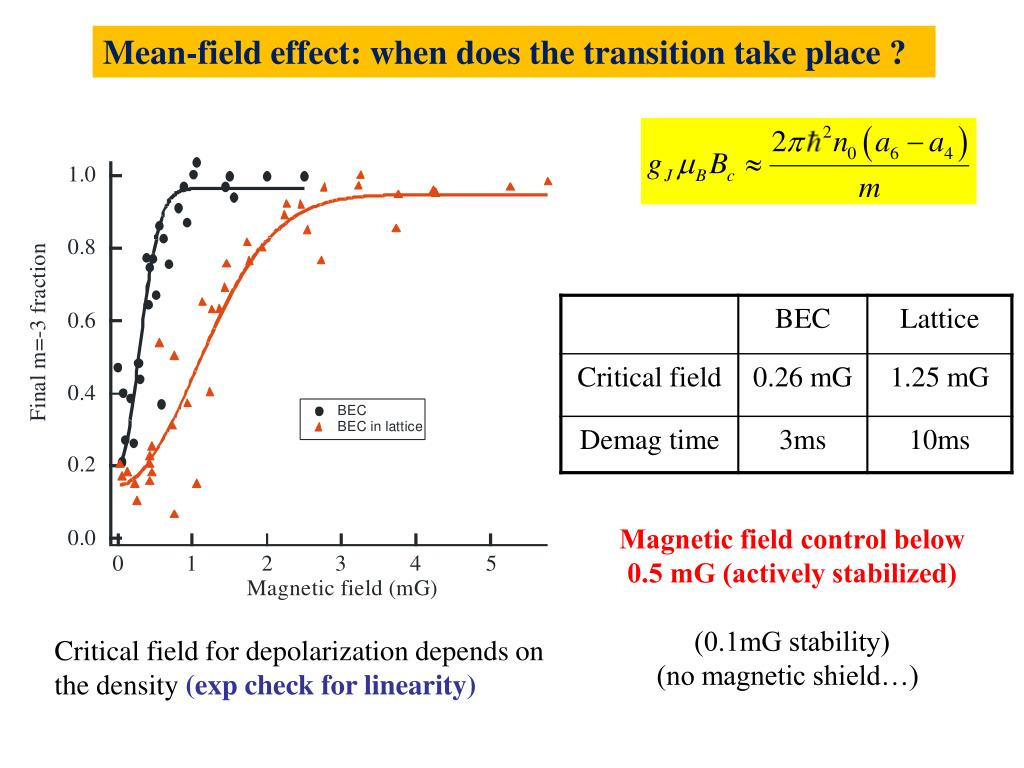 Mean-field effect: when does the transition take place ?