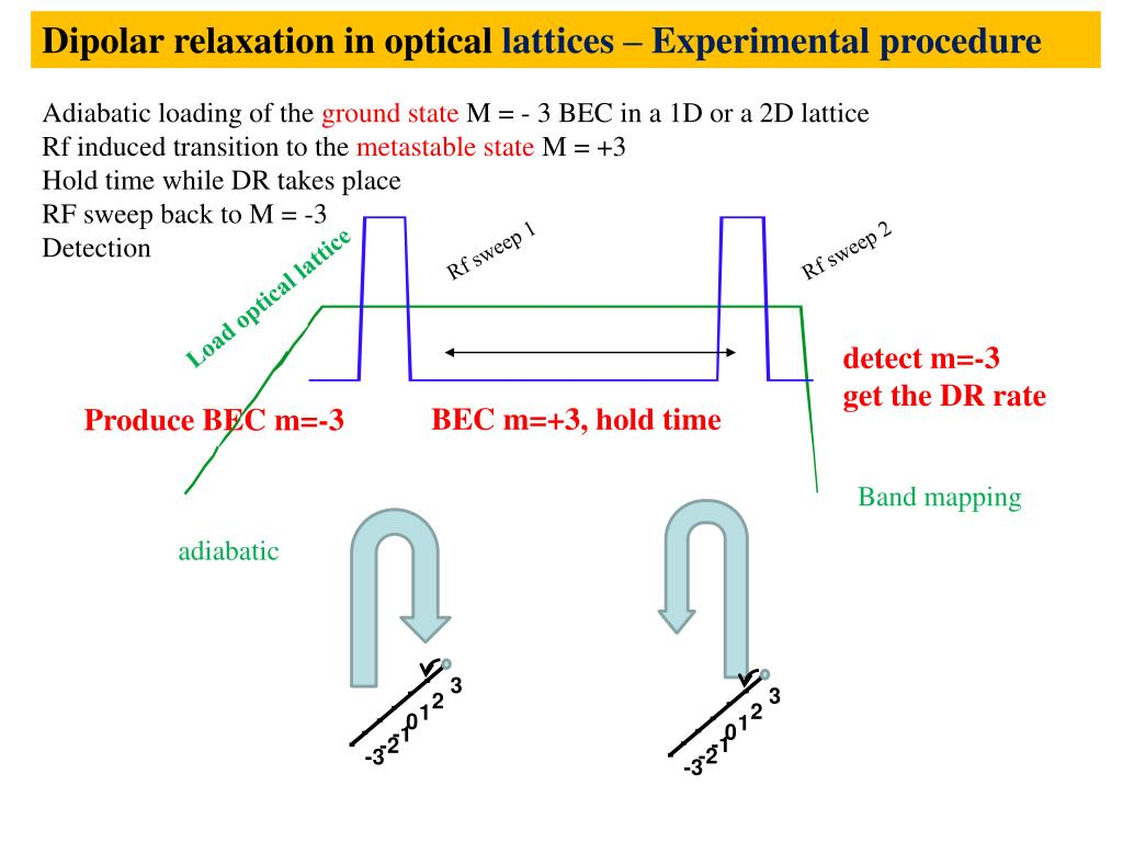 Dipolar relaxation in optical