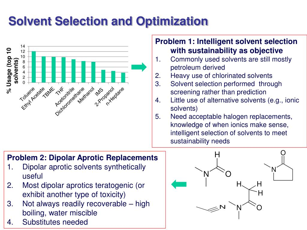 Solvent Selection and Optimization