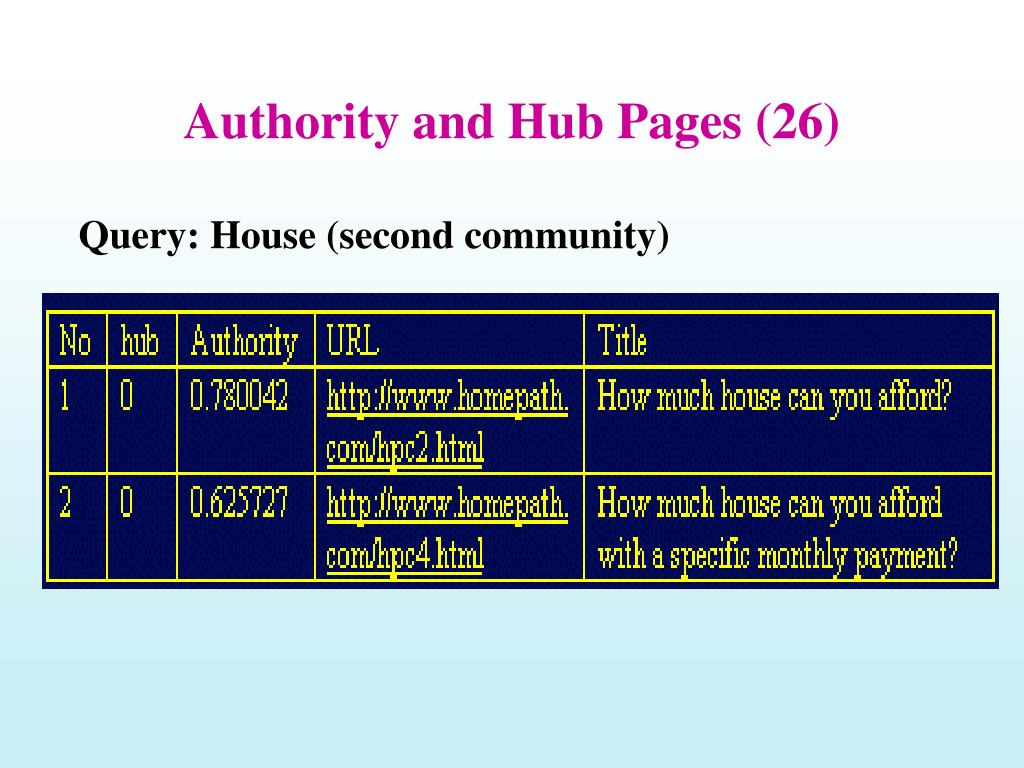 Authority and Hub Pages (26)