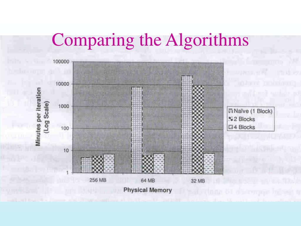 Comparing the Algorithms