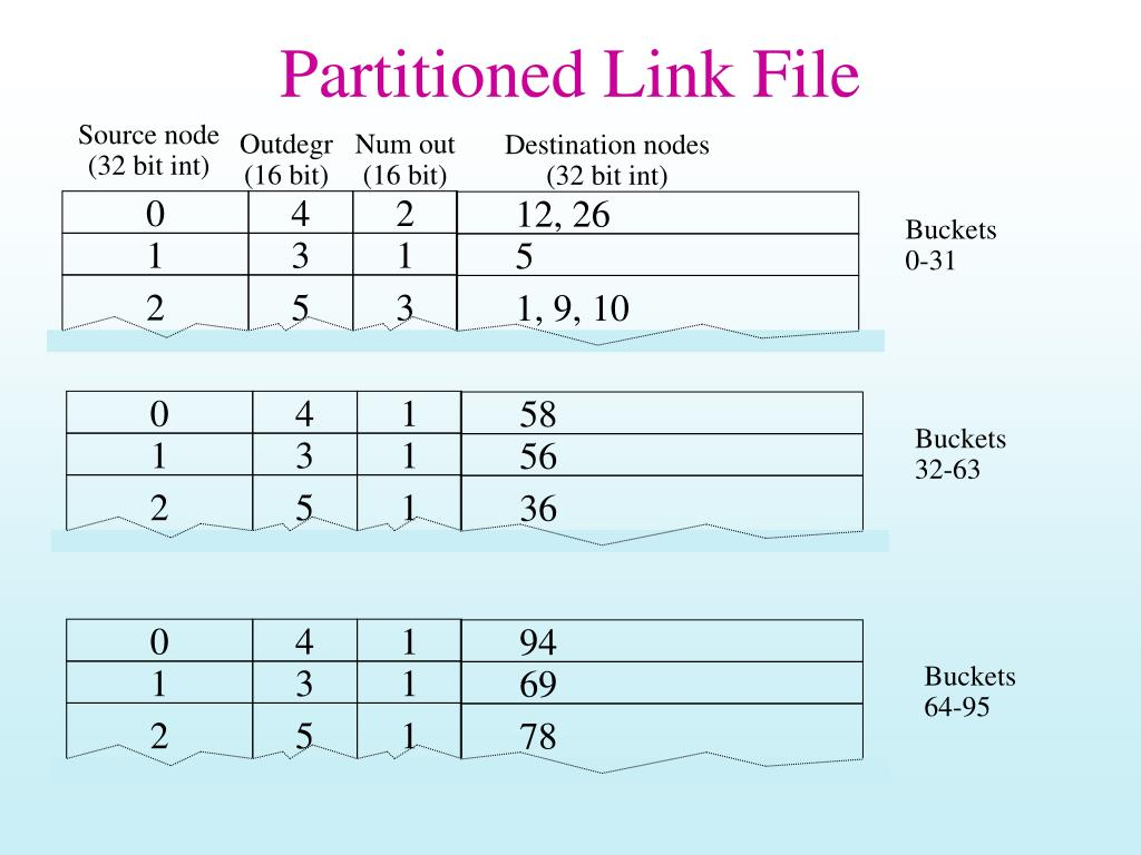Partitioned Link File