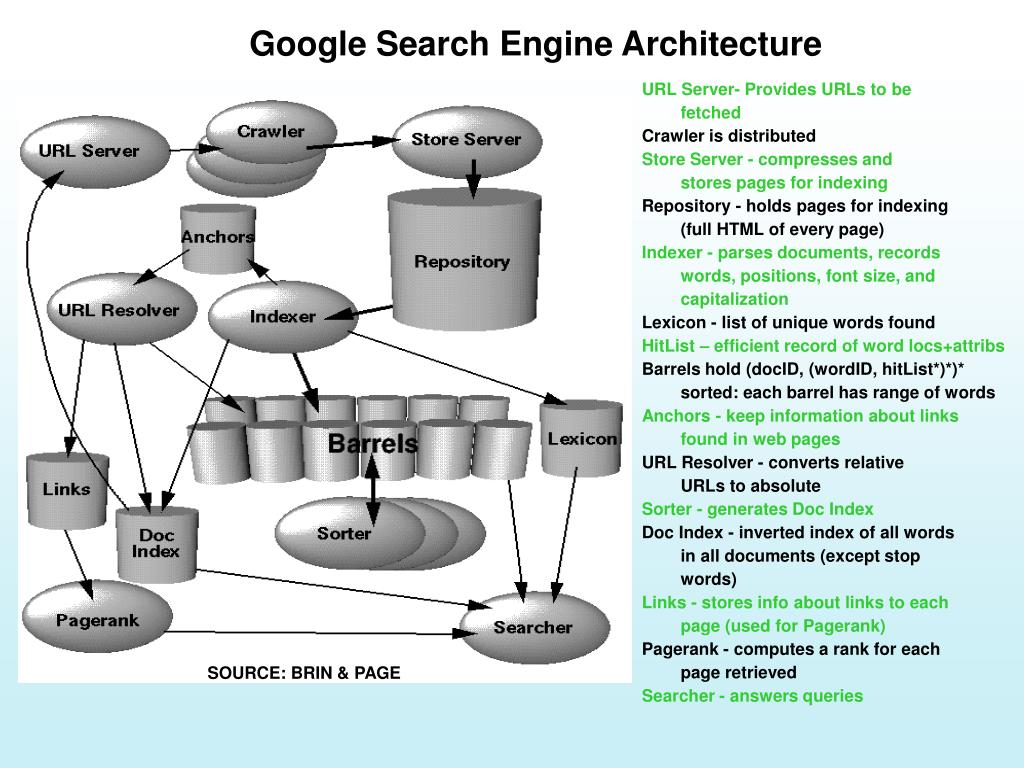 Google Search Engine Architecture