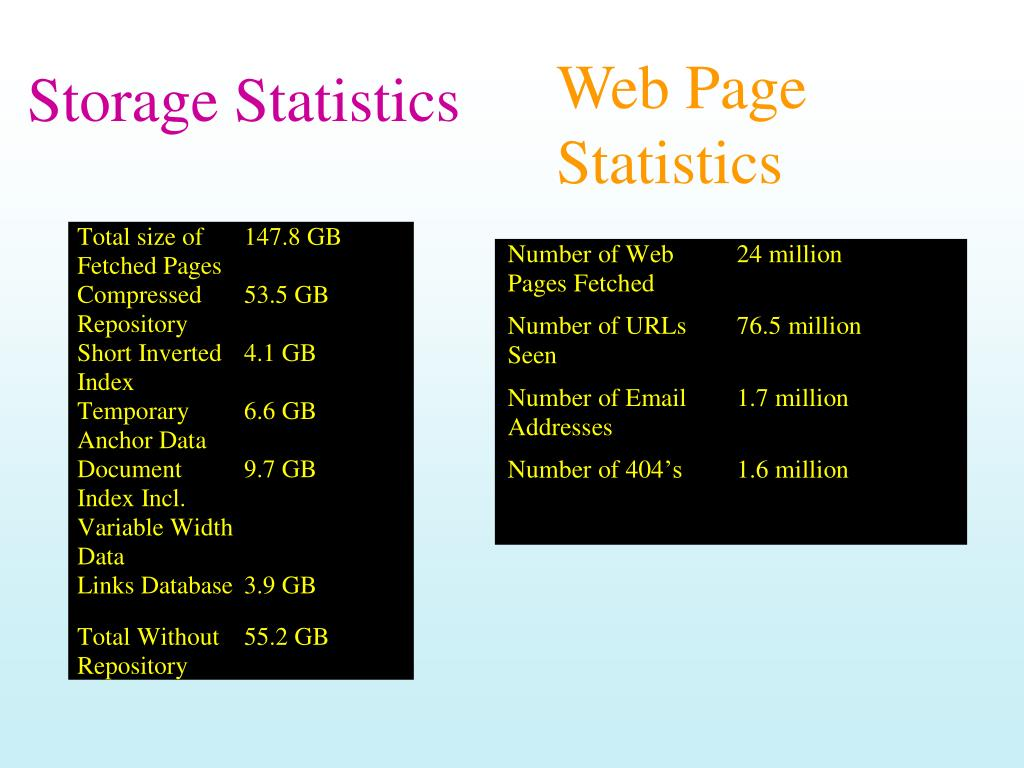 Web Page Statistics