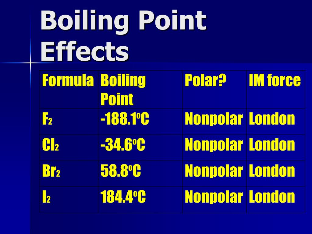 Boiling Point Effects