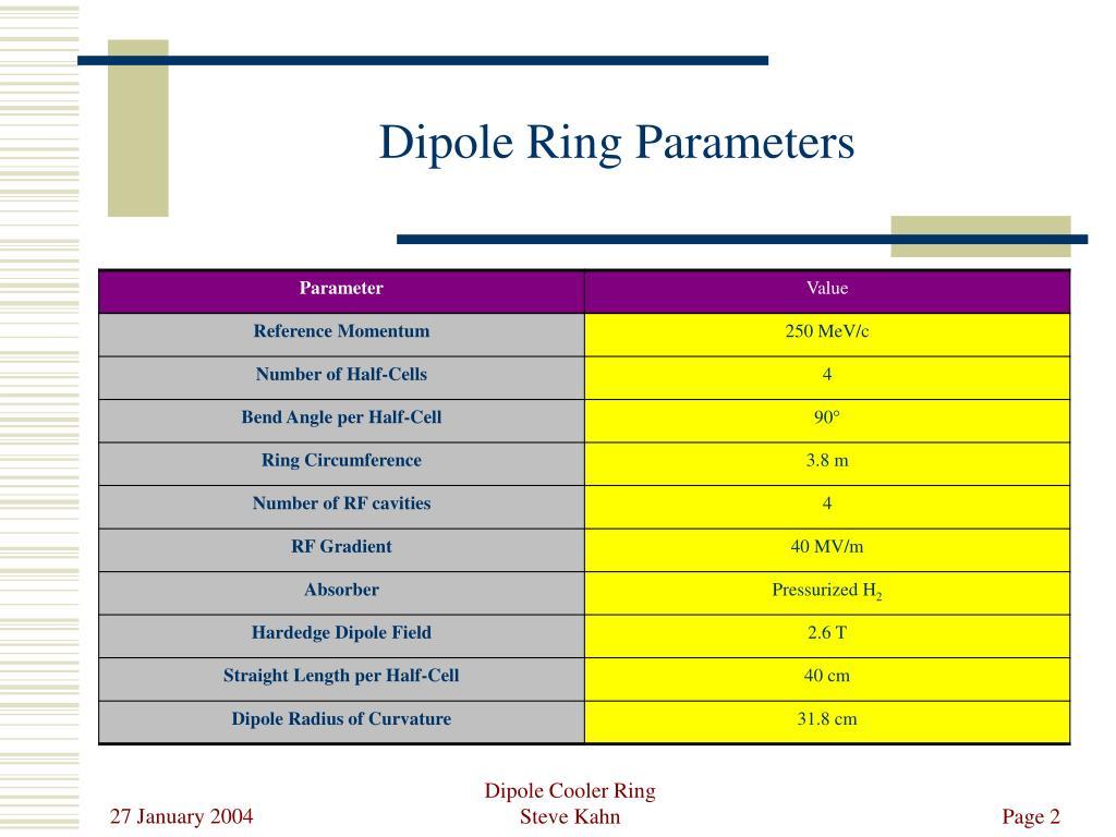 Dipole Ring Parameters