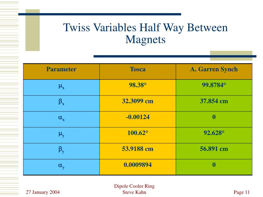 Twiss Variables Half Way Between Magnets