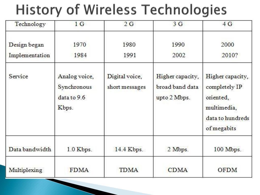 History of Wireless Technologies