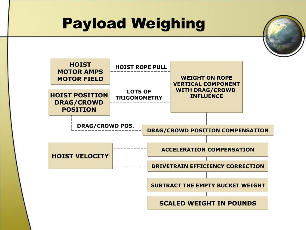 Payload Weighing