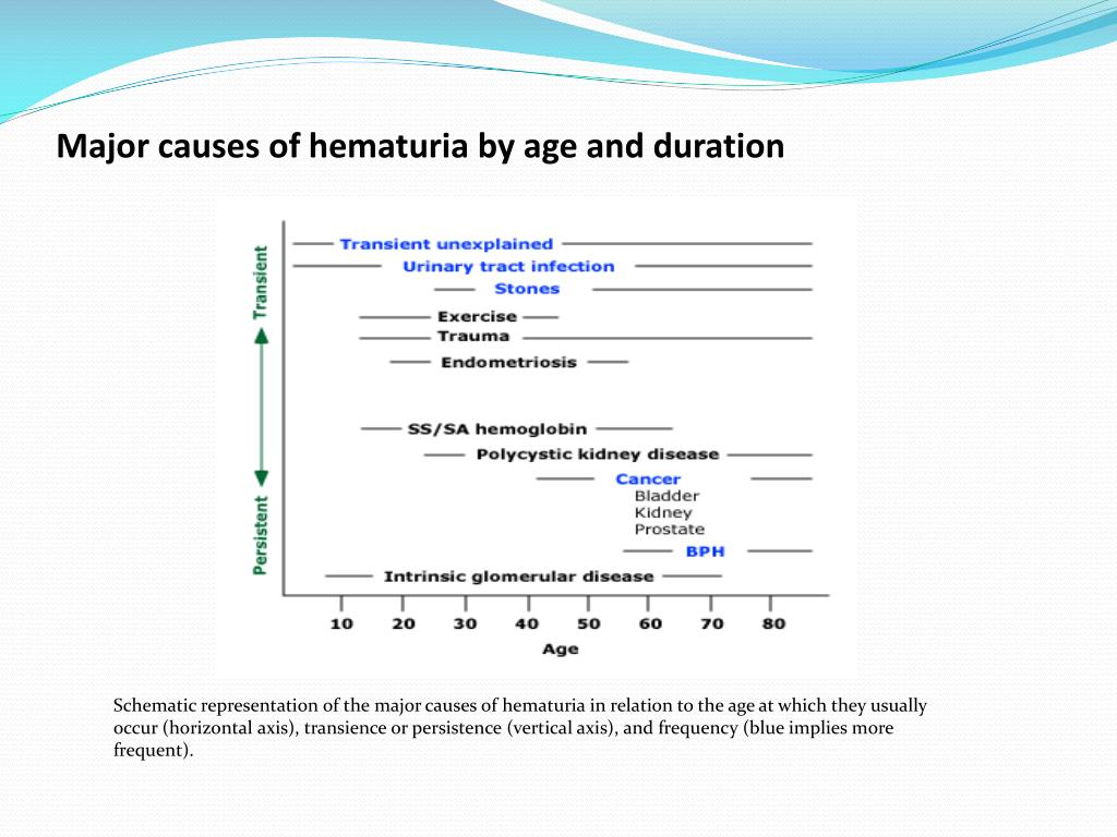 Major causes of hematuria by age and duration