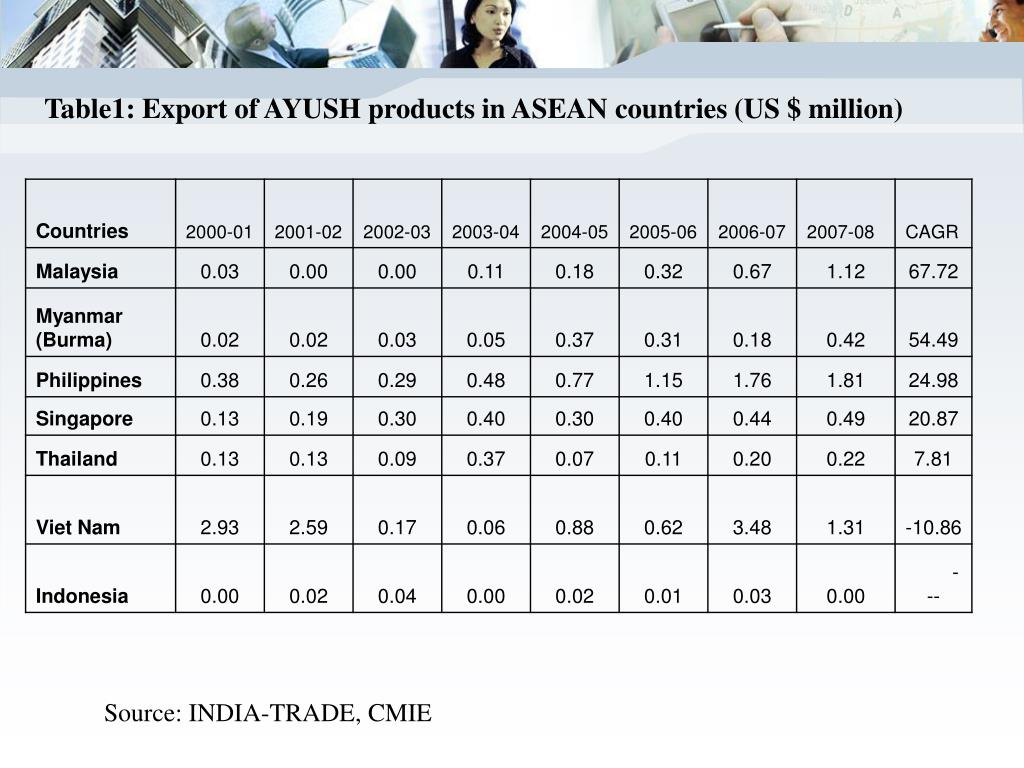 Table1: Export of AYUSH products in ASEAN countries (US $ million)