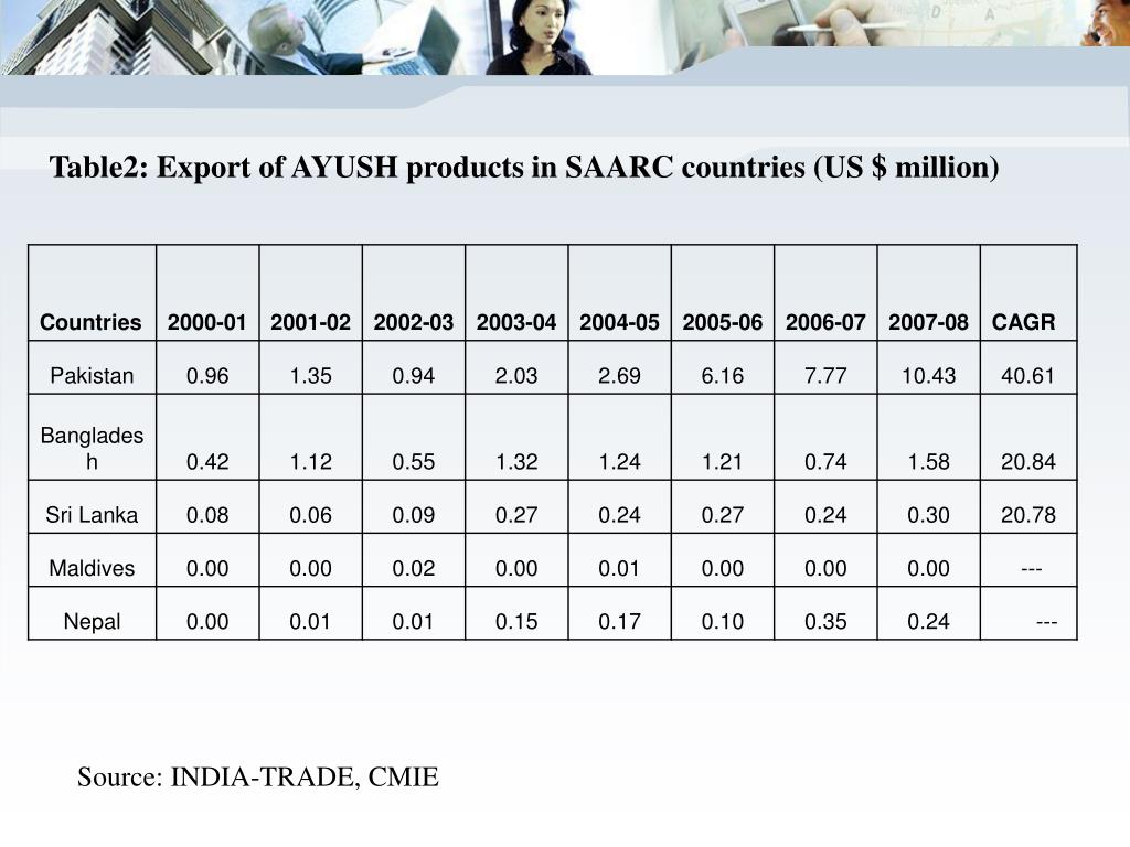 Table2: Export of AYUSH products in SAARC countries (US $ million)