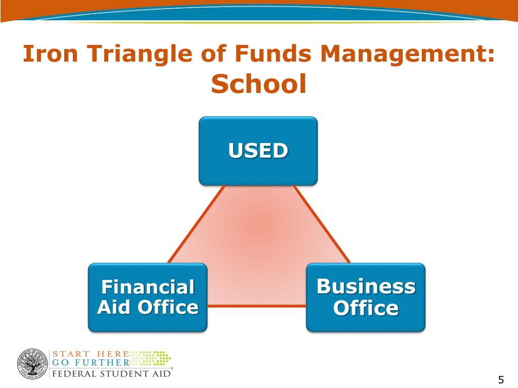 Iron Triangle of Funds Management: