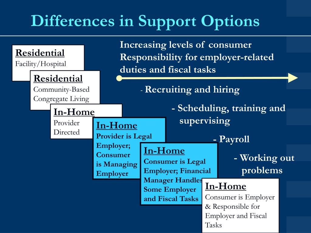Differences in Support Options