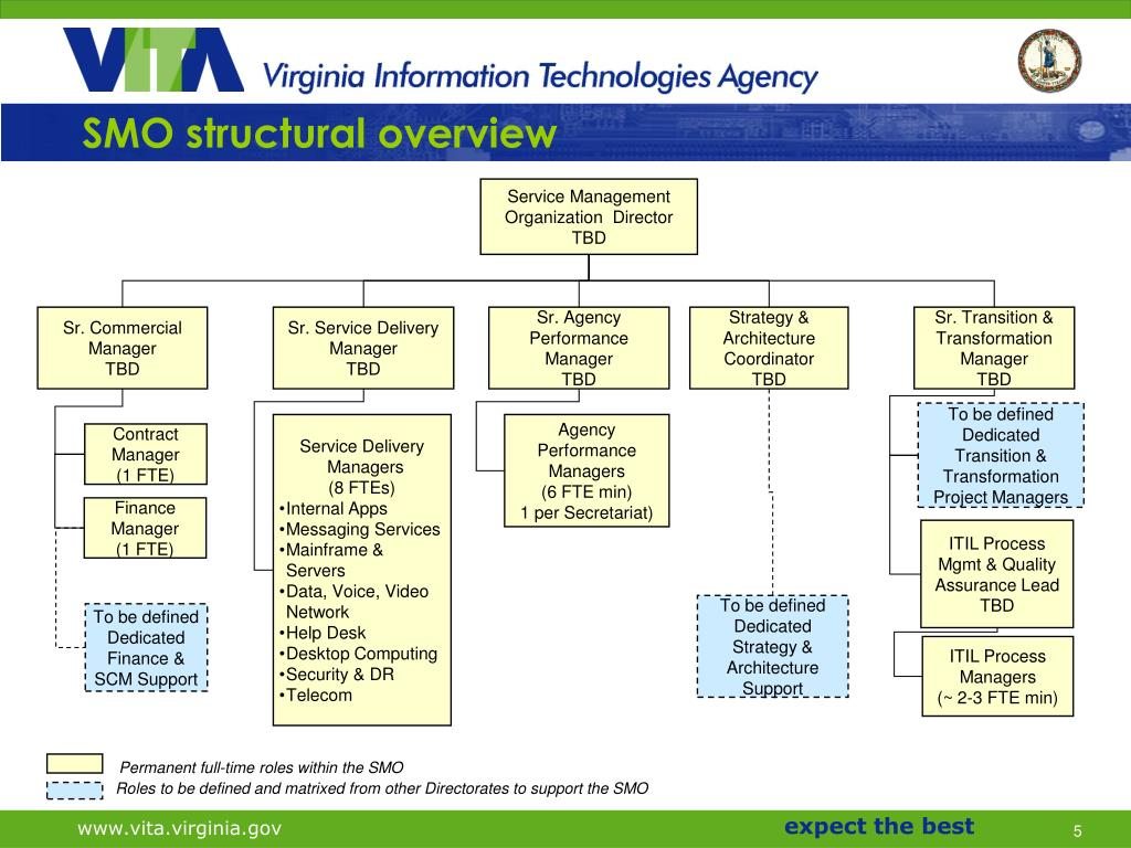 SMO structural overview